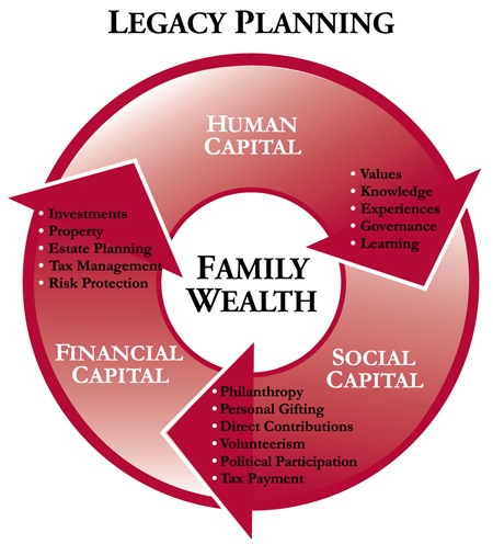 Legacy Planning Infographic